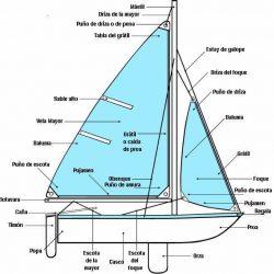 Partes de un barco velero